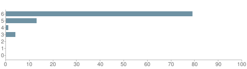 Chart?cht=bhs&chs=500x140&chbh=10&chco=6f92a3&chxt=x,y&chd=t:79,13,1,4,0,0,0&chm=t+79%,333333,0,0,10 t+13%,333333,0,1,10 t+1%,333333,0,2,10 t+4%,333333,0,3,10 t+0%,333333,0,4,10 t+0%,333333,0,5,10 t+0%,333333,0,6,10&chxl=1: other indian hawaiian asian hispanic black white